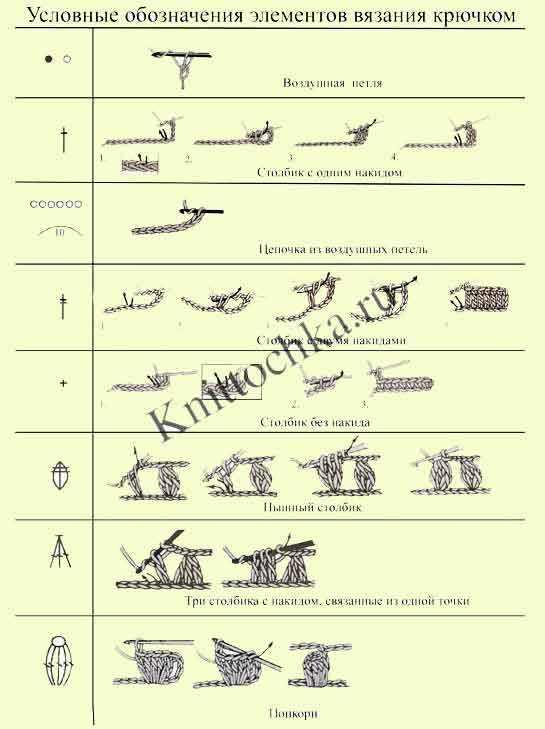 обозначения в схемах вязания крючком